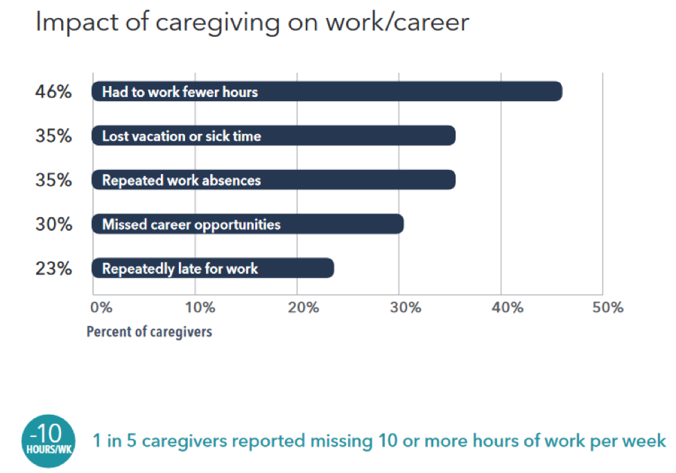Graph: The Impact of Caregiving on Work & Career