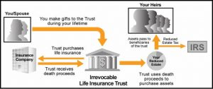 Infographic: irrevocable life insurance trusts